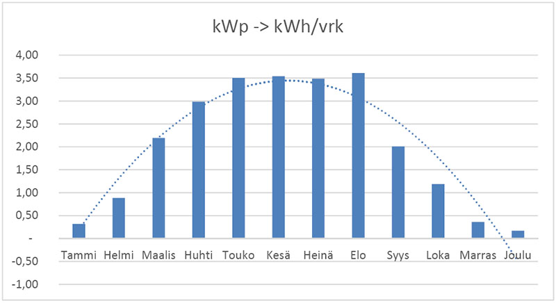 kWp -> kWh/vrk